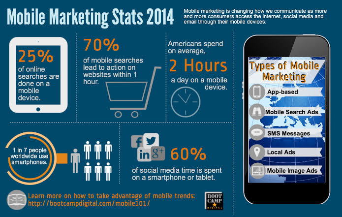 Module 8: Mobile Marketing